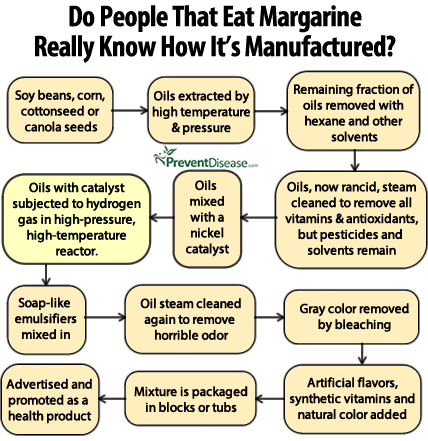 margarine manf process-anh